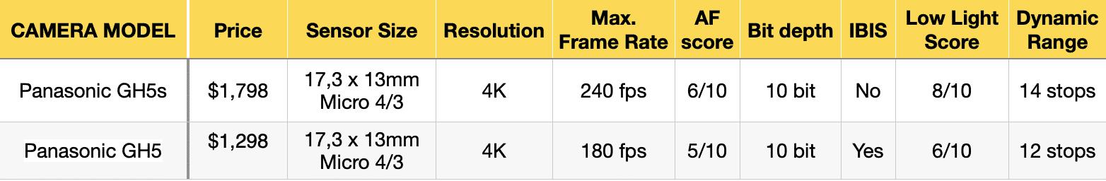 comparison-GH5s-vs-GH5