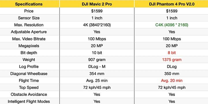 comparison-phantom4pro-vs-mavic2pro